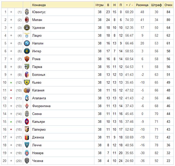 Турнирная таблица по футболу италия премьер-лига